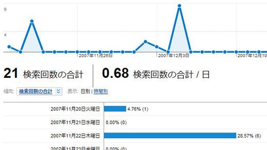 google_analytics_site_search_06.JPG